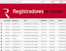 Datos reales sobre ventas en Valladolid